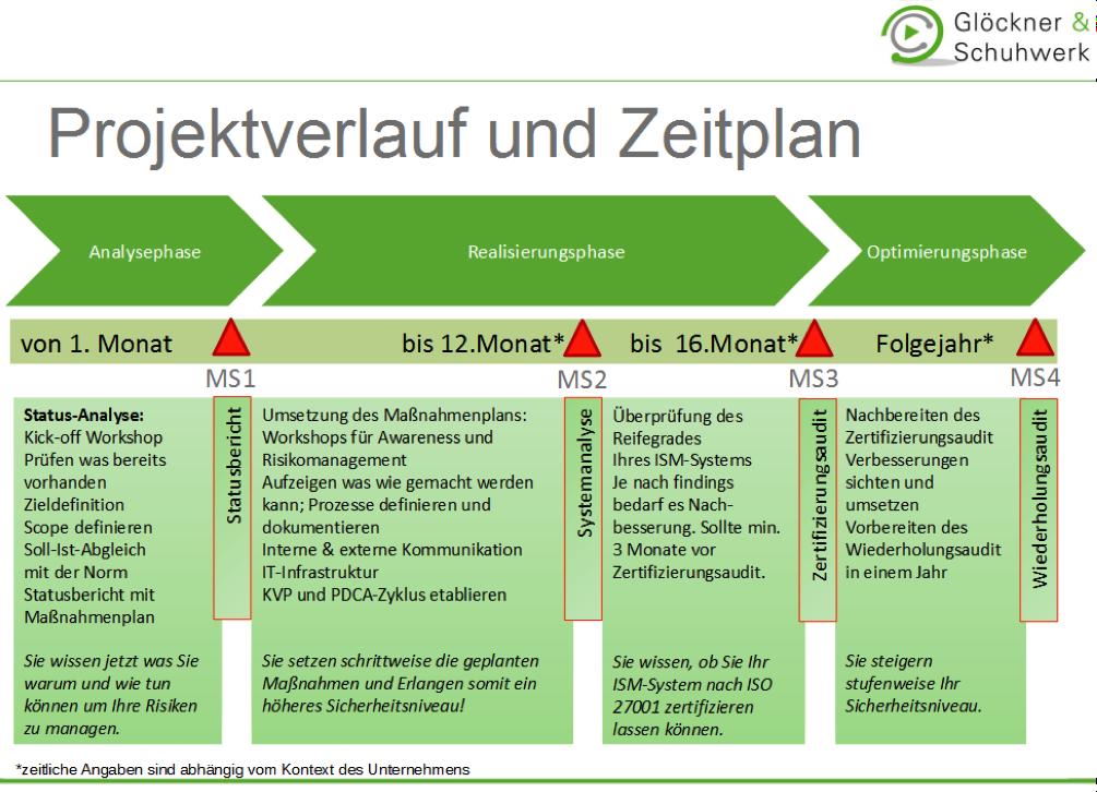 Beispielablauf einer Informationssicherheitsmanagementsystem-Einführung