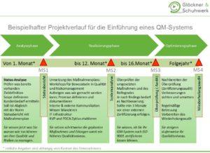 Möglicher Projektplan für die Einführung eines QM-Systems